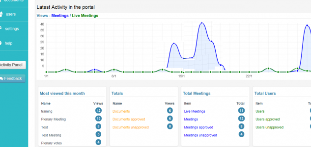 Portal activity