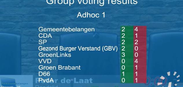 Stemresultaat